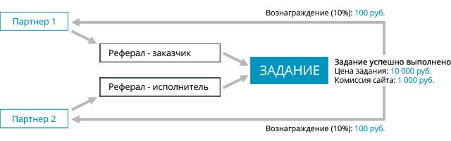 Схема начисления вознагражений партнерам программы
